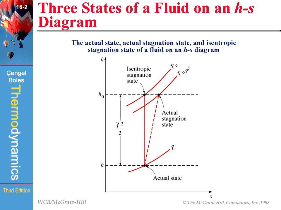 WCB/McGraw-Hill © The McGraw-Hill Companies, Inc.,1998 Thermodynamics Çengel Boles Third Edition Three States of a Fluid on an h-s Diagram 16-2 (Fig.1