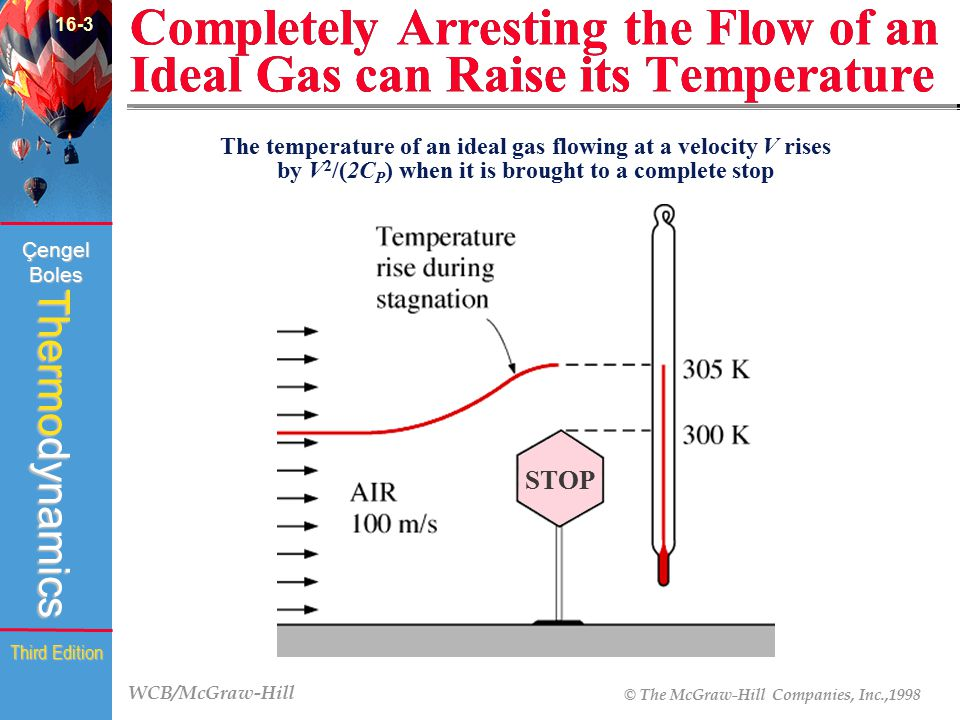 WCB/McGraw-Hill © The McGraw-Hill Companies, Inc.,1998 Thermodynamics Çengel Boles Third Edition Completely Arresting the Flow of an Ideal Gas can Rai