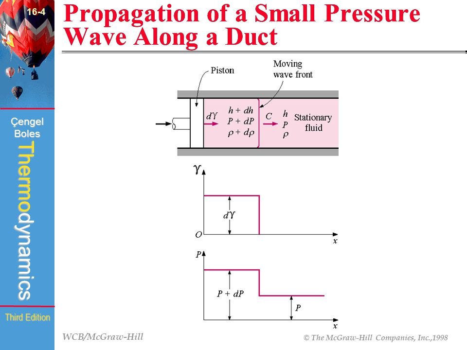 WCB/McGraw-Hill © The McGraw-Hill Companies, Inc.,1998 Thermodynamics Çengel Boles Third Edition Propagation of a Small Pressure Wave Along a Duct 16-