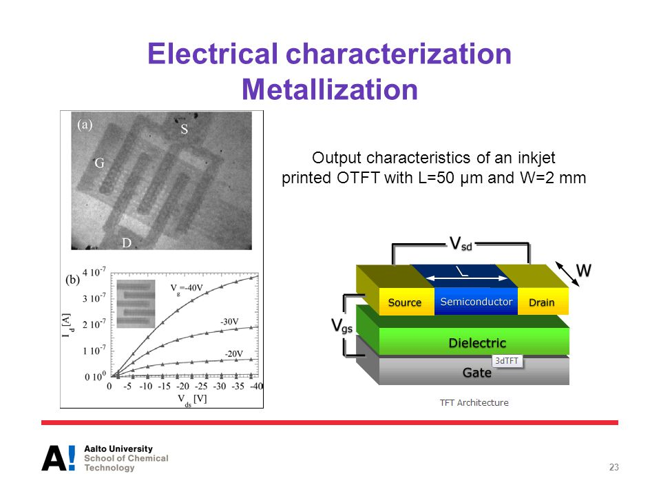 Electrical characterization Metallization 23 Output characteristics of an inkjet printed OTFT with L=50 µm and W=2 mm