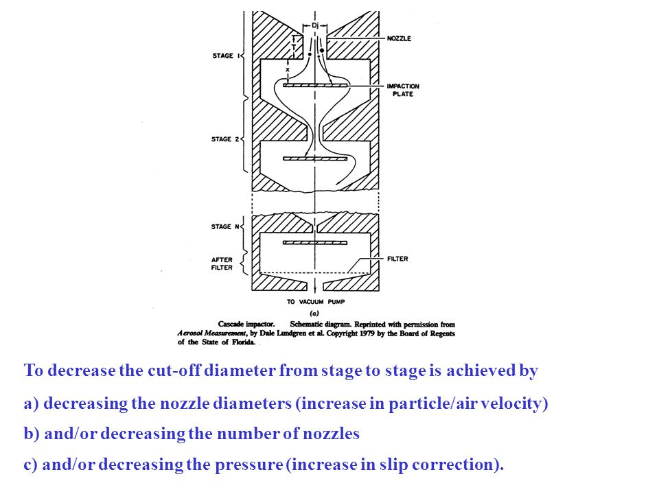 To decrease the cut-off diameter from stage to stage is achieved by a) decreasing the nozzle diameters (increase in particle/air velocity) b) and/or decreasing the number of nozzles c) and/or decreasing the pressure (increase in slip correction).