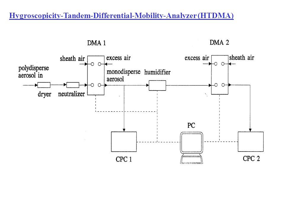 Hygroscopicity-Tandem-Differential-Mobility-Analyzer (HTDMA)