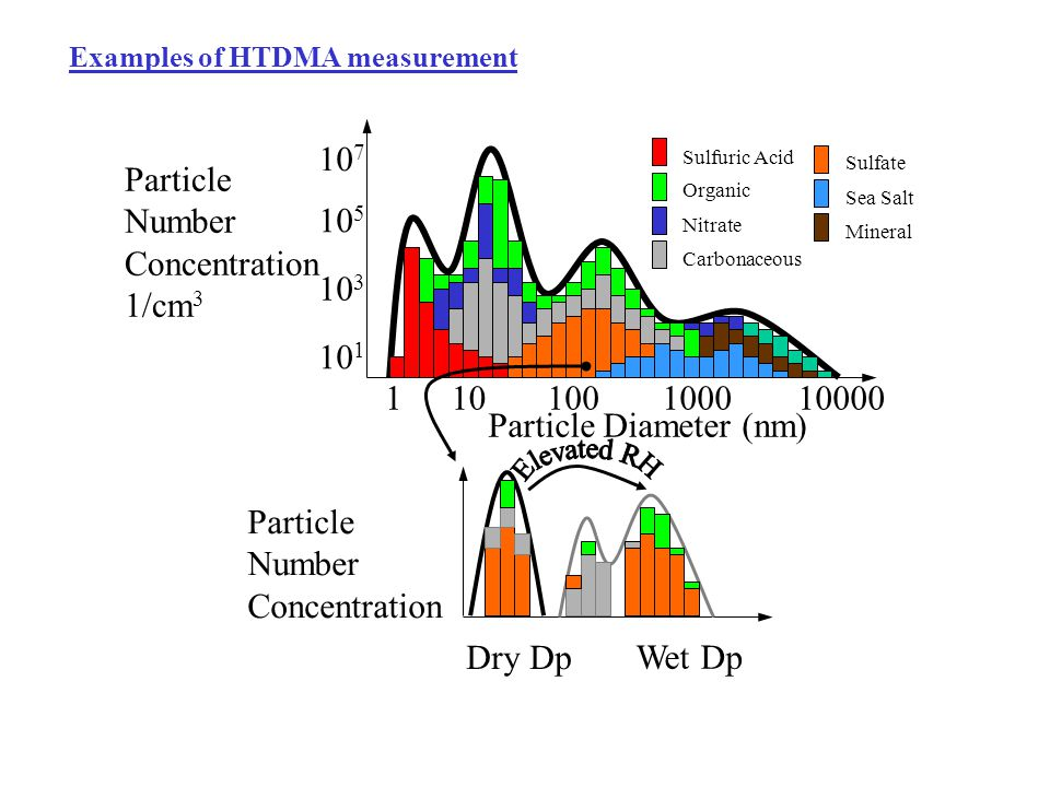 Examples of HTDMA measurement