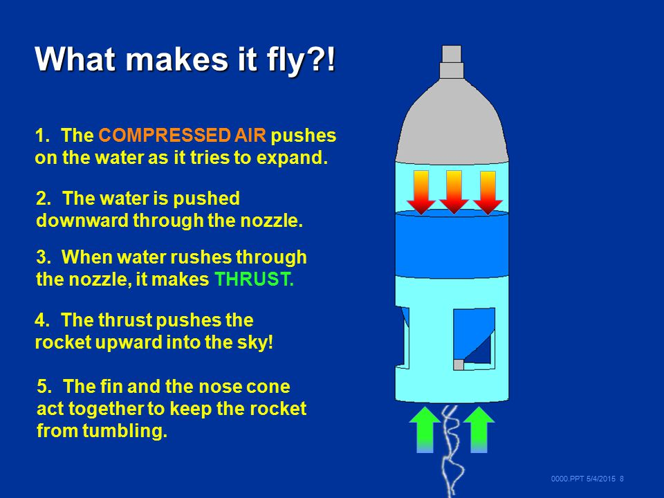0000.PPT 5/4/2015 8 What makes it fly?! 1. The COMPRESSED AIR pushes on the water as it tries to expand. 2. The water is pushed downward through the n