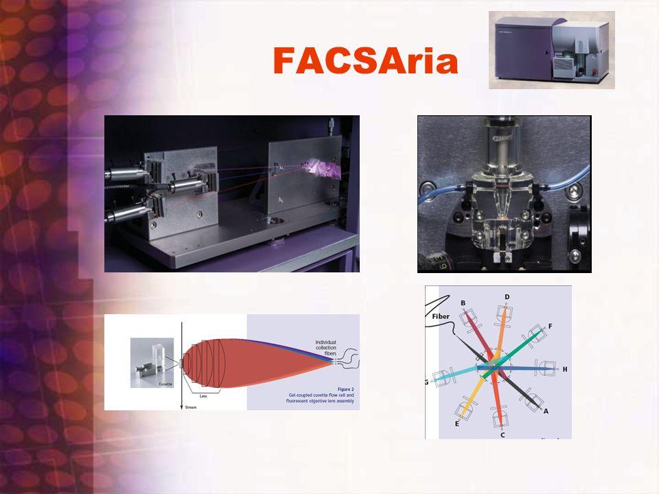 FACSAria
