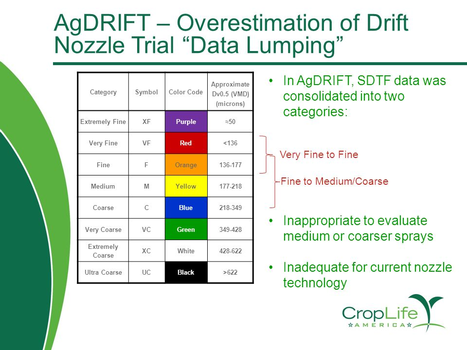 In AgDRIFT, SDTF data was consolidated into two categories: Inappropriate to evaluate medium or coarser sprays Inadequate for current nozzle technolog
