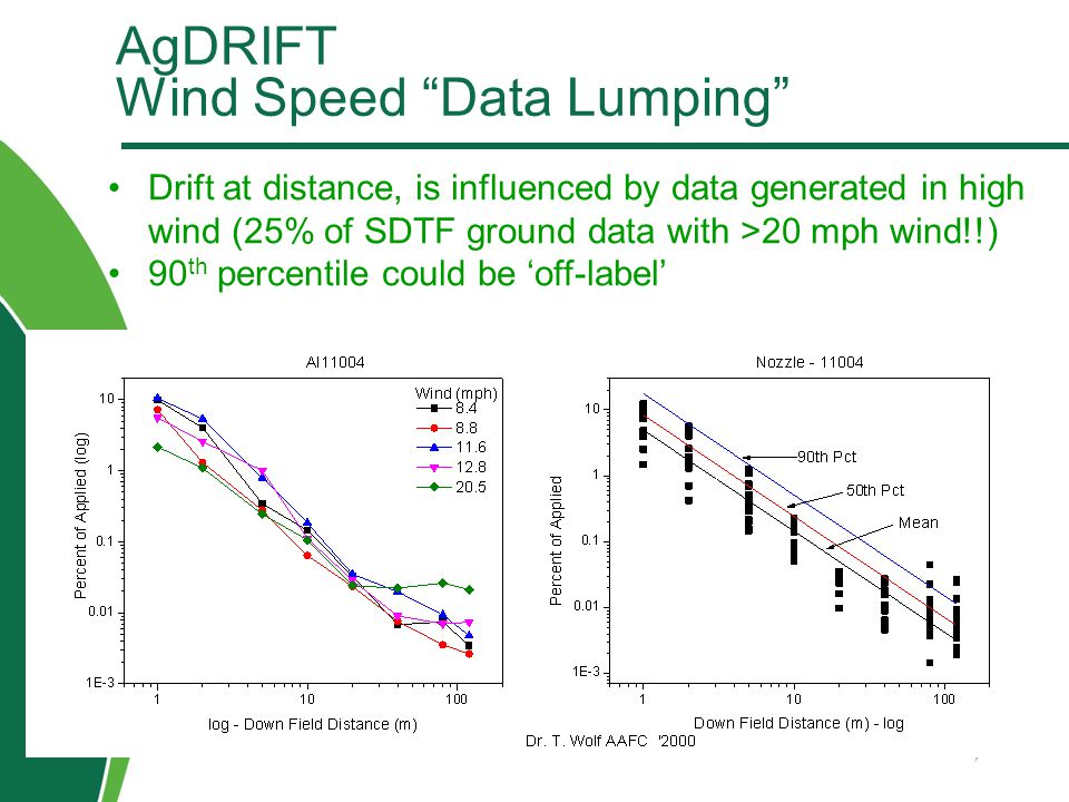 "AgDRIFT Wind Speed ""Data Lumping"" 12 Drift at distance, is influenced by data generated in high wind (25% of SDTF ground data with >20 mph wind!!) 90"