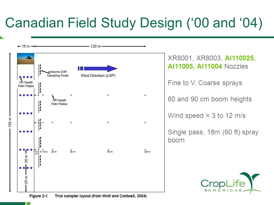 Canadian Field Study Design ('00 and '04) XR8001, XR8003, AI110025, AI11005, AI11004 Nozzles Fine to V. Coarse sprays 60 and 90 cm boom heights Wind s