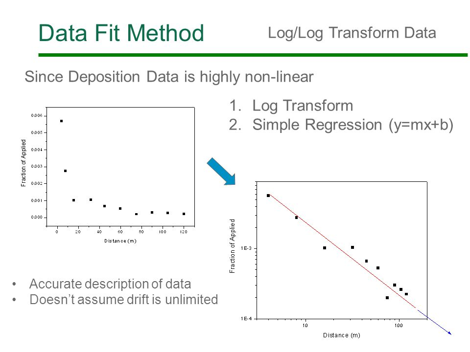 Data Fit Method 23 Log/Log Transform Data 1.Log Transform 2.Simple Regression (y=mx+b) Since Deposition Data is highly non-linear Accurate description