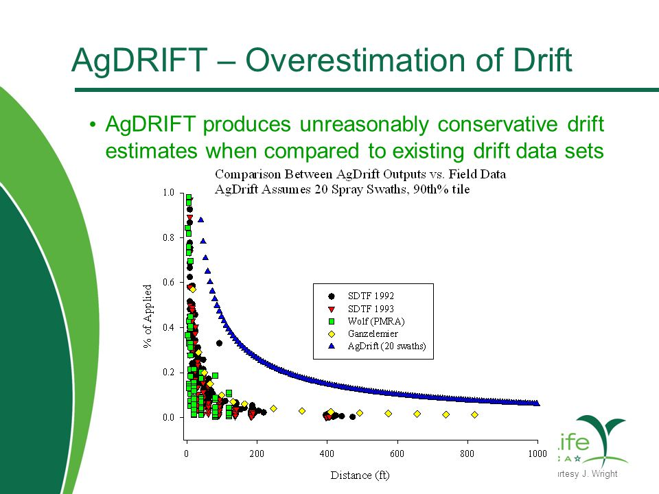 AgDRIFT – Overestimation of Drift AgDRIFT produces unreasonably conservative drift estimates when compared to existing drift data sets Figure Courtesy