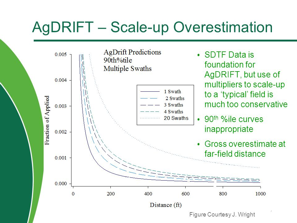 AgDRIFT – Scale-up Overestimation SDTF Data is foundation for AgDRIFT, but use of multipliers to scale-up to a 'typical' field is much too conservativ