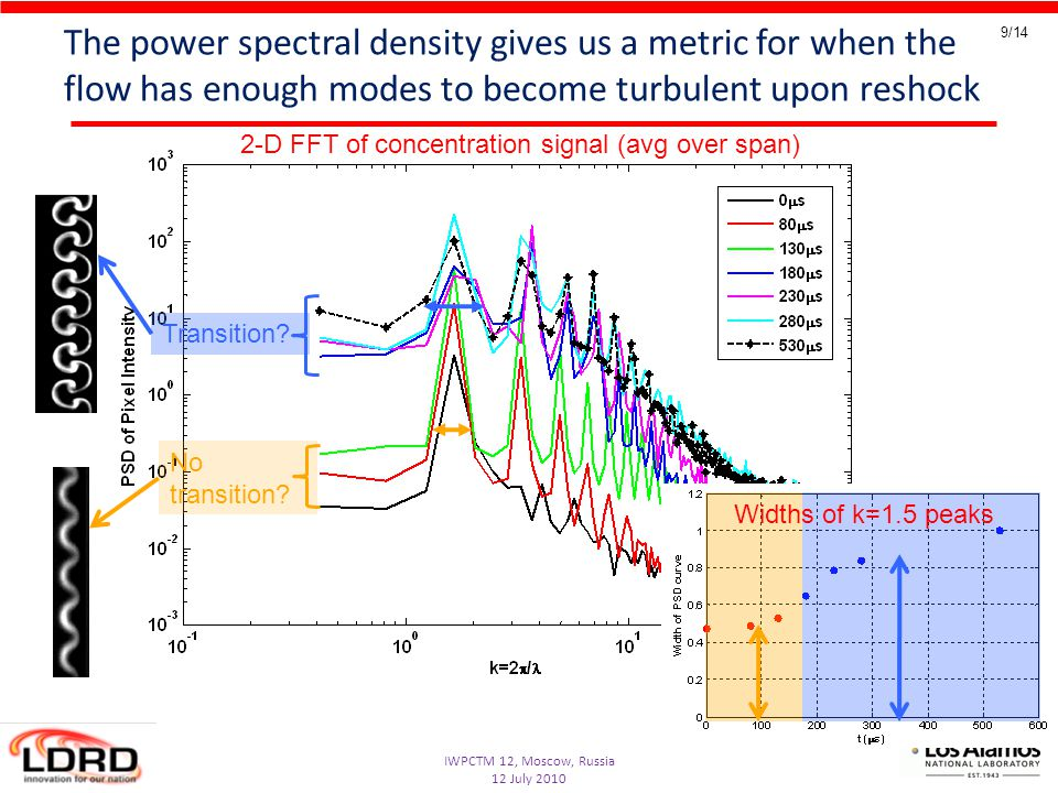 IWPCTM 12, Moscow, Russia 12 July 2010 9/14 The power spectral density gives us a metric for when the flow has enough modes to become turbulent upon reshock Transition.