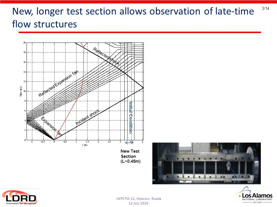 IWPCTM 12, Moscow, Russia 12 July 2010 3/14 New, longer test section allows observation of late-time flow structures Initial Condition New Test Section (L~0.45m) Incident shock Reflected shock Expansion fan Reflected Expansion fan