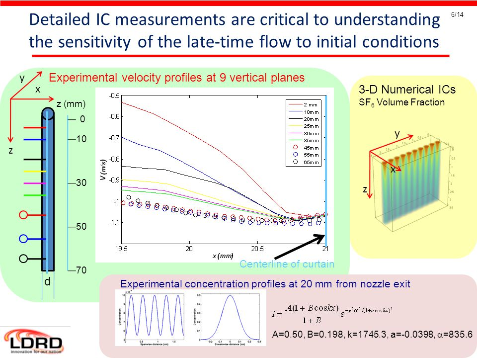 IWPCTM 12, Moscow, Russia 12 July 2010 6/14 Detailed IC measurements are critical to understanding the sensitivity of the late-time flow to initial conditions x z y 3-D Numerical ICs SF 6 Volume Fraction x z y d 0 10 30 50 70 z (mm) x Experimental velocity profiles at 9 vertical planes A=0.50, B=0.198, k=1745.3, a=-0.0398,  =835.6 Experimental concentration profiles at 20 mm from nozzle exit Centerline of curtain