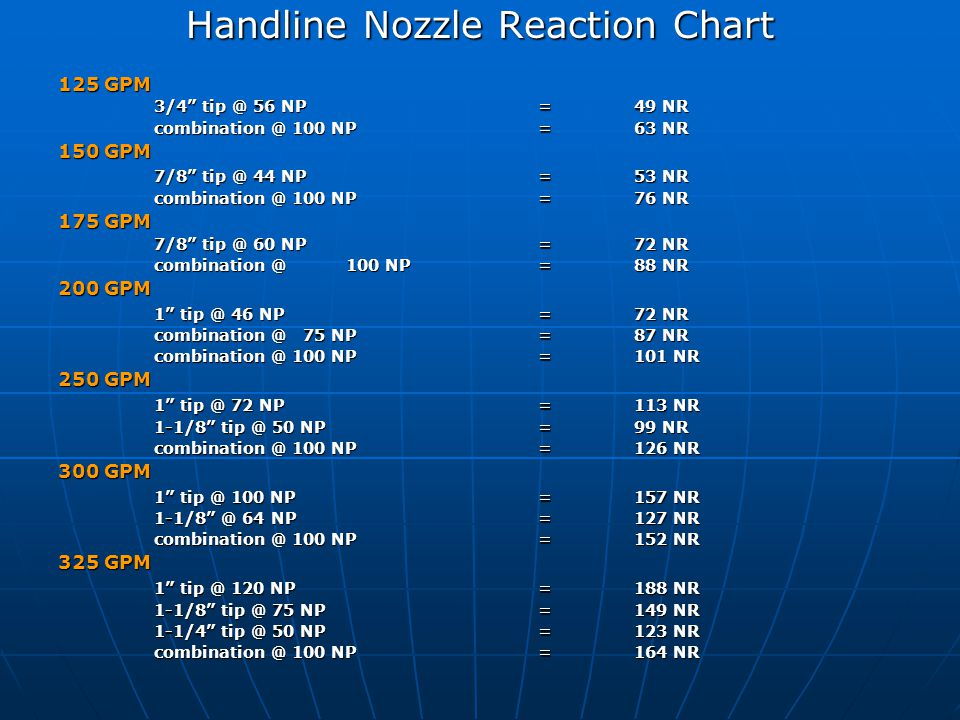 """Handline Nozzle Reaction Chart 125 GPM 3/4"""" tip @ 56 NP=49 NR combination @ 100 NP=63 NR 150 GPM 7/8"""" tip @ 44 NP=53 NR combination @ 100 NP=76 NR 175"""