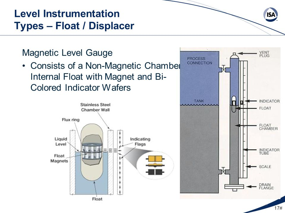 17# 17 Level Instrumentation Types – Float / Displacer Magnetic Level Gauge Consists of a Non-Magnetic Chamber, Internal Float with Magnet and Bi- Col
