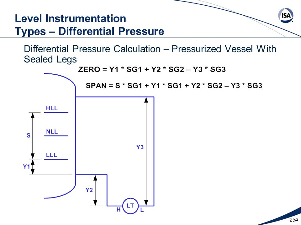 25# Level Instrumentation Types – Differential Pressure Differential Pressure Calculation – Pressurized Vessel With Sealed Legs