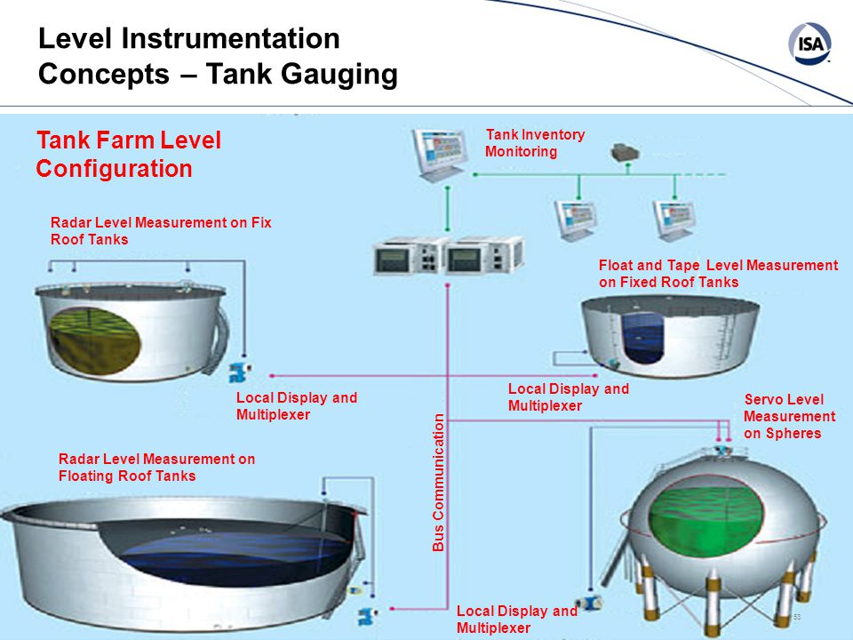 53# Level Instrumentation Concepts – Tank Gauging Radar Level Measurement on Fix Roof Tanks Radar Level Measurement on Floating Roof Tanks Servo Level