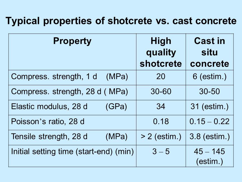 Typical properties of shotcrete vs.