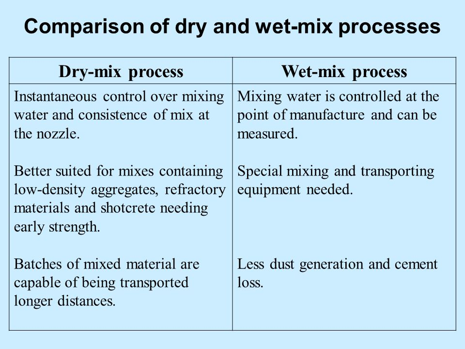 Comparison of dry and wet-mix processes Dry-mix processWet-mix process Instantaneous control over mixing water and consistence of mix at the nozzle. B
