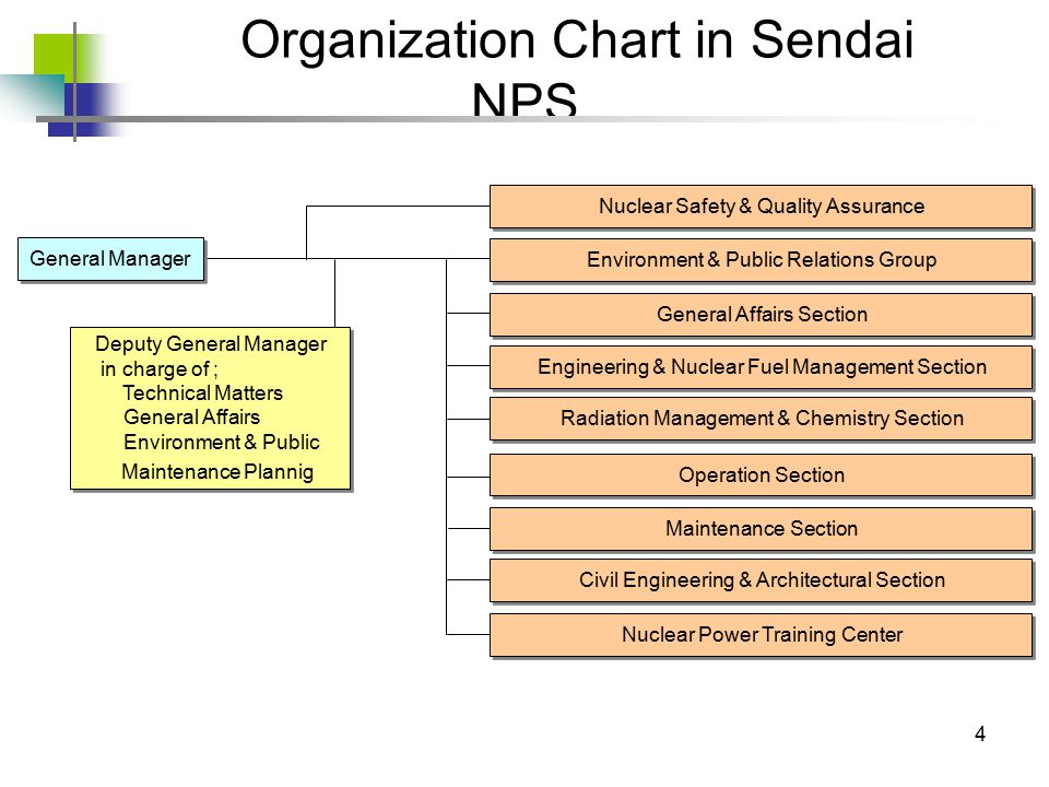 4 Organization Chart in Sendai NPS General Manager Deputy General Manager in charge of ; Technical Matters General Affairs Environment & Public Maintenance Plannig Deputy General Manager in charge of ; Technical Matters General Affairs Environment & Public Maintenance Plannig Environment & Public Relations Group General Affairs Section Engineering & Nuclear Fuel Management Section Radiation Management & Chemistry Section Maintenance Section Nuclear Power Training Center Nuclear Safety & Quality Assurance Civil Engineering & Architectural Section Operation Section