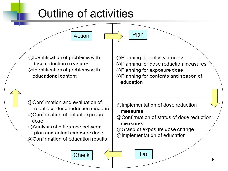 8 ① Planning for activity process ② Planning for dose reduction measures ③ Planning for exposure dose ④ Planning for contents and season of education