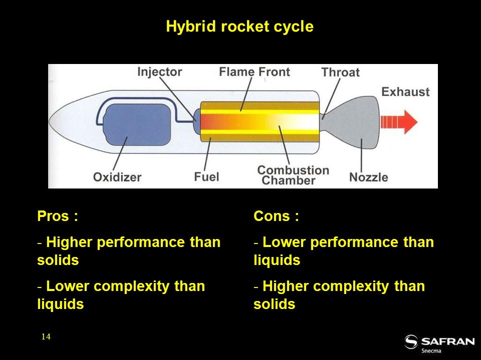 14 Hybrid rocket cycle Pros : - Higher performance than solids - Lower complexity than liquids Cons : - Lower performance than liquids - Higher complexity than solids