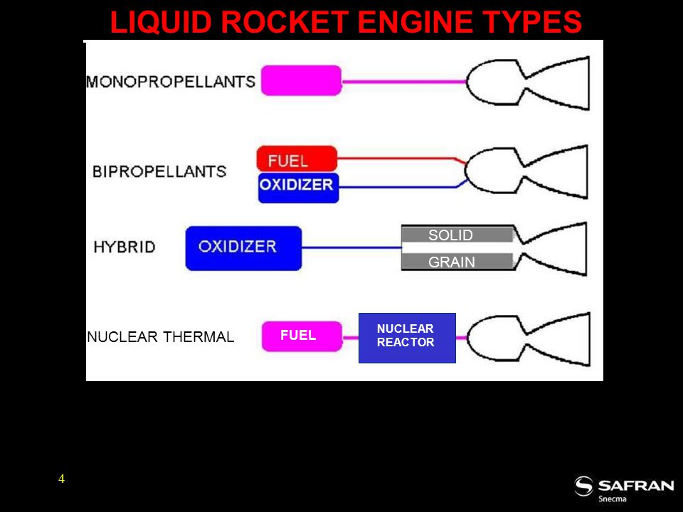 4 LIQUID ROCKET ENGINE TYPES NUCLEAR THERMAL FUEL NUCLEAR REACTOR SOLID GRAIN
