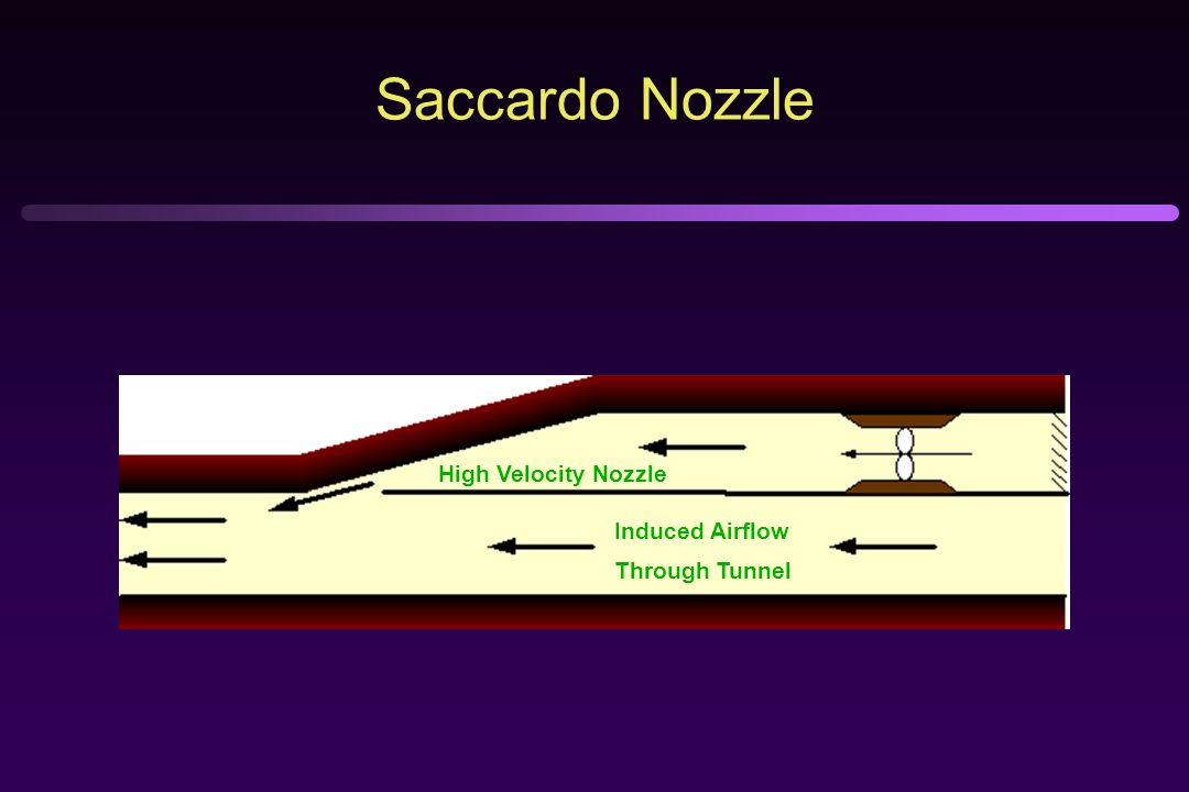 Saccardo Nozzle Induced Airflow Through Tunnel High Velocity Nozzle