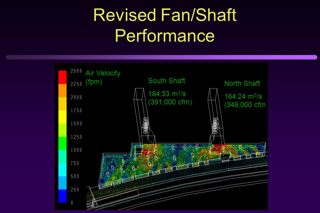 Air Velocity (fpm) South Shaft 184.53 m 3 /s (391,000 cfm) North Shaft 164.24 m 3 /s (348,000 cfm) Revised Fan/Shaft Performance