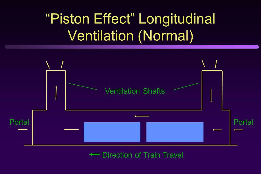 Piston Effect Longitudinal Ventilation (Normal) Ventilation Shafts Direction of Train Travel Portal