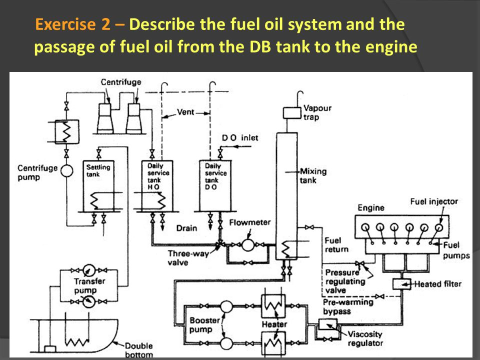 Exercise 2 – Describe the fuel oil system and the passage of fuel oil from the DB tank to the engine