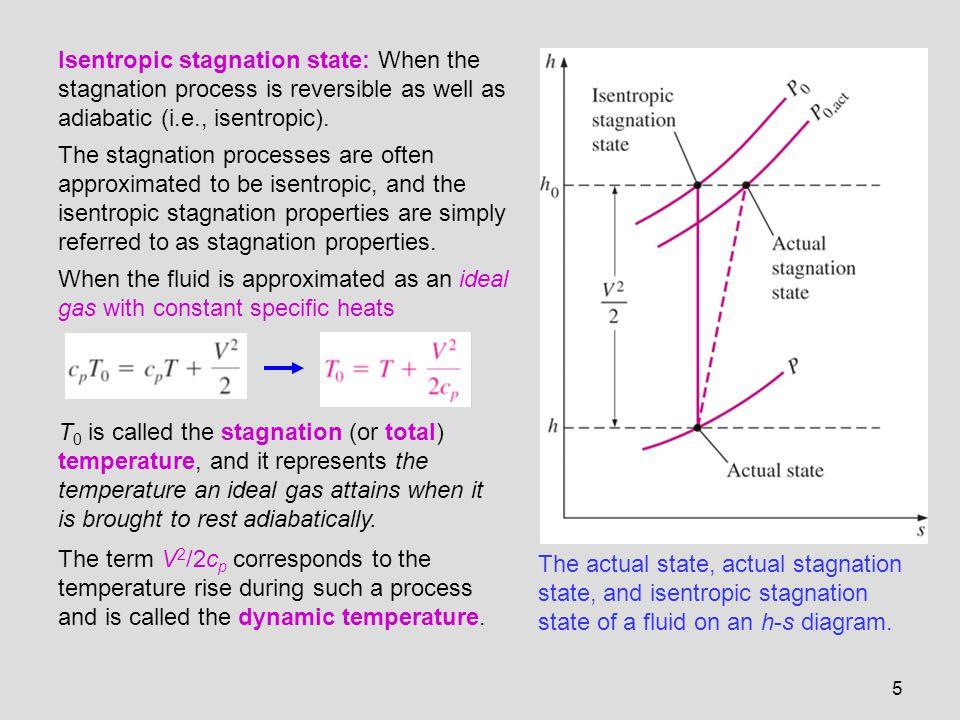 26 Variation of flow properties across a normal shock.