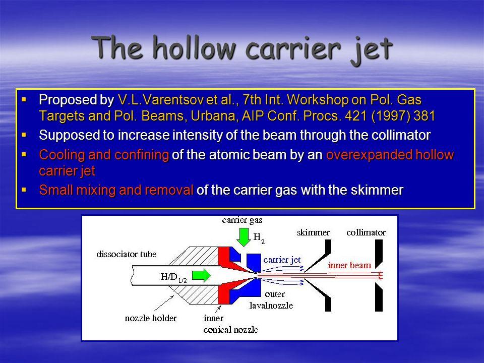 The hollow carrier jet  Proposed by V.L.Varentsov et al., 7th Int. Workshop on Pol. Gas Targets and Pol. Beams, Urbana, AIP Conf. Procs. 421 (1997) 3