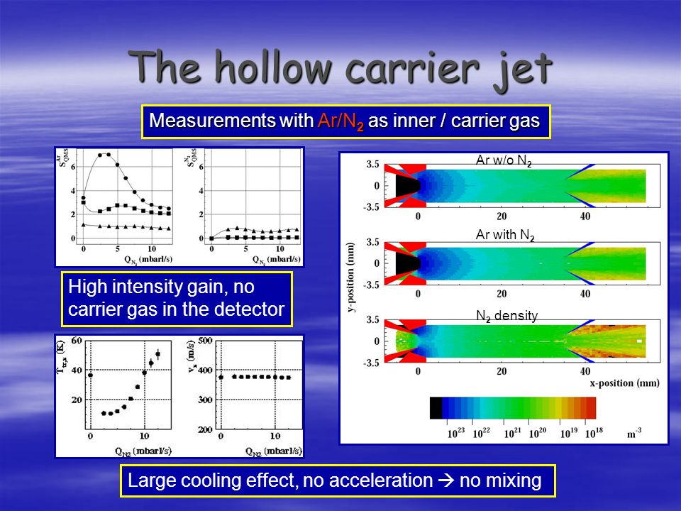 The hollow carrier jet Measurements with Ar/N 2 as inner / carrier gas High intensity gain, no carrier gas in the detector Large cooling effect, no acceleration  no mixing Ar w/o N 2 Ar with N 2 N 2 density