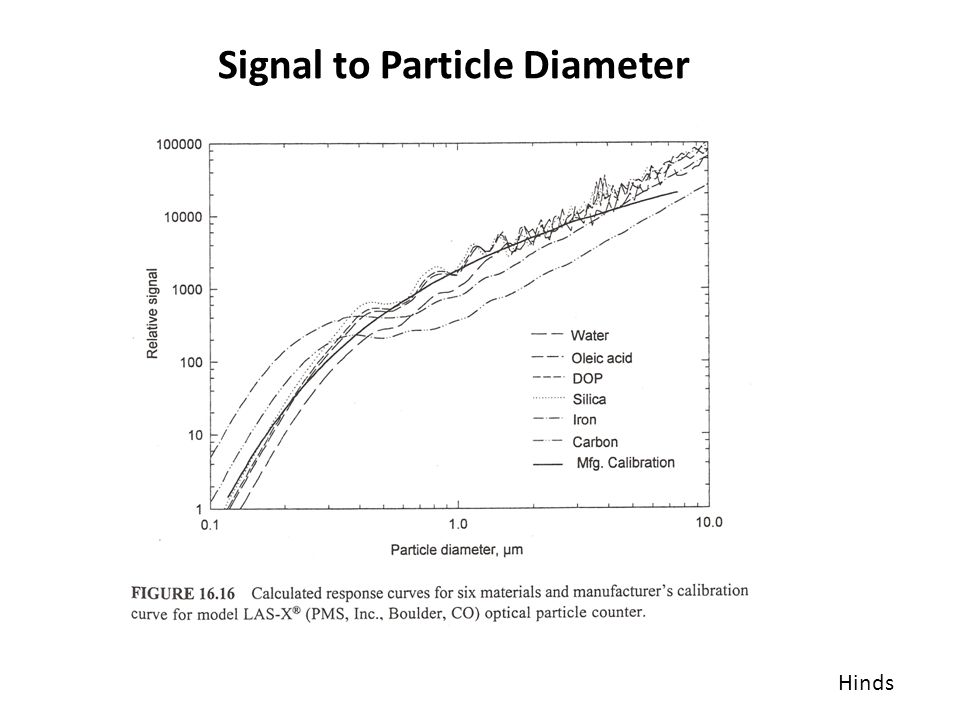 Hinds Signal to Particle Diameter