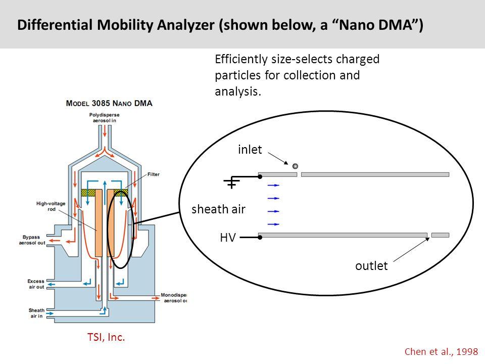 Differential Mobility Analyzer (shown below, a Nano DMA ) Chen et al., 1998 TSI, Inc.