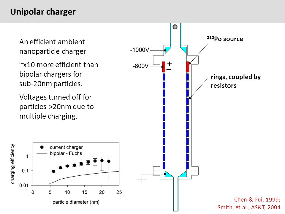 Unipolar charger Chen & Pui, 1999; Smith, et al., AS&T, 2004 An efficient ambient nanoparticle charger ~x10 more efficient than bipolar chargers for sub-20nm particles.