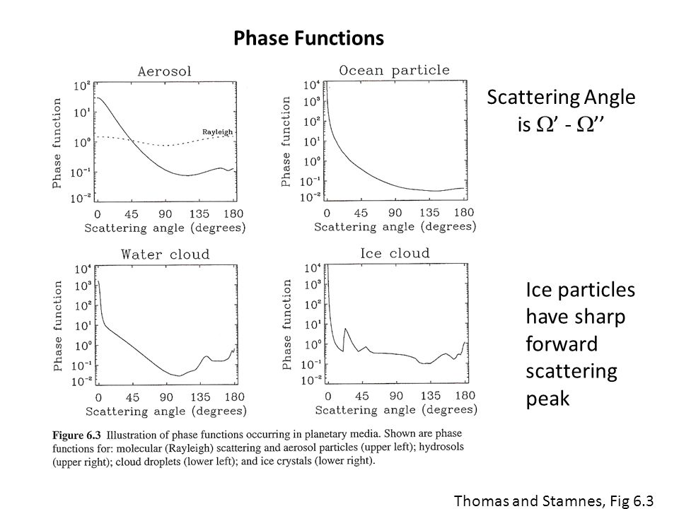 Scattering Angle is  ' -  '' Ice particles have sharp forward scattering peak Thomas and Stamnes, Fig 6.3 Phase Functions
