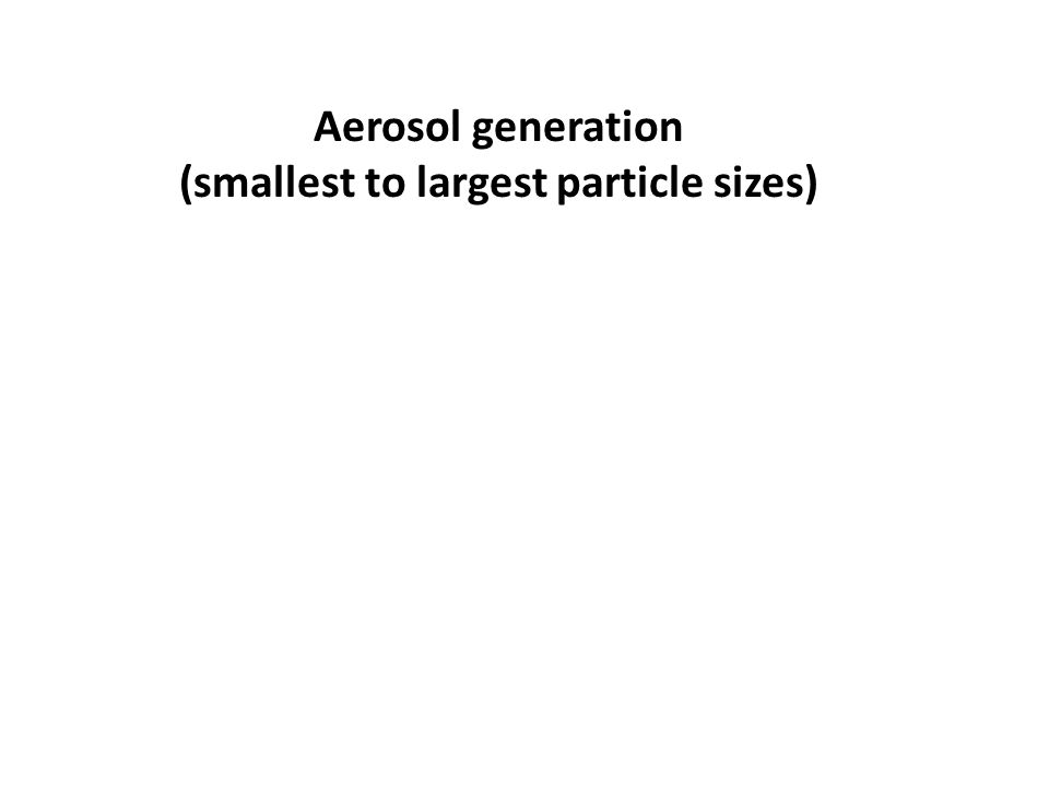 Aerosol generation (smallest to largest particle sizes)