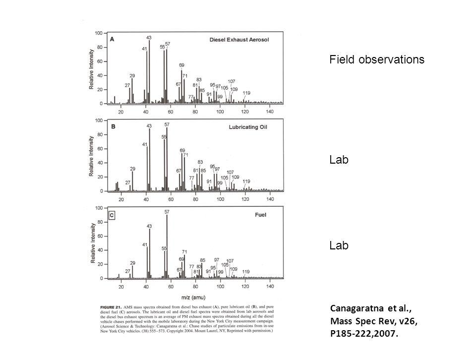 Canagaratna et al., Mass Spec Rev, v26, P185-222,2007. Field observations Lab