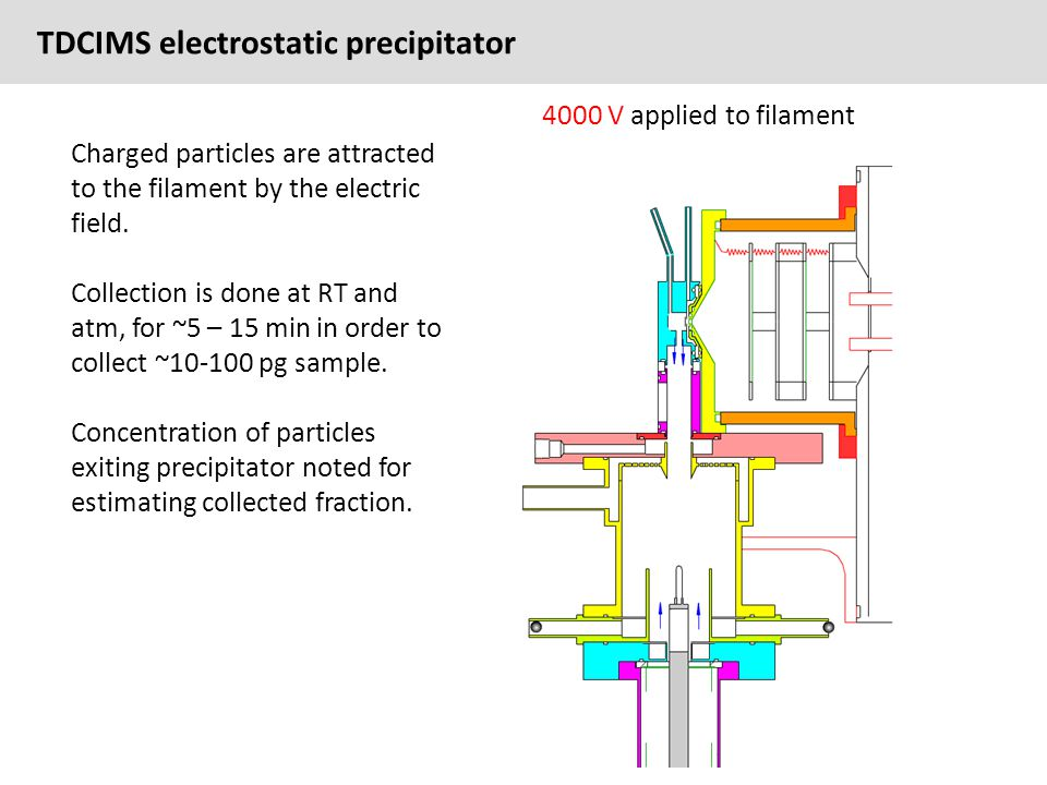 TDCIMS electrostatic precipitator 4000 V applied to filament Charged particles are attracted to the filament by the electric field.