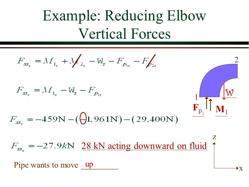 Example: Reducing Elbow Vertical Forces 1 2 Pipe wants to move _________ up z x Fp1Fp1 M1M1 W 28 kN acting downward on fluid