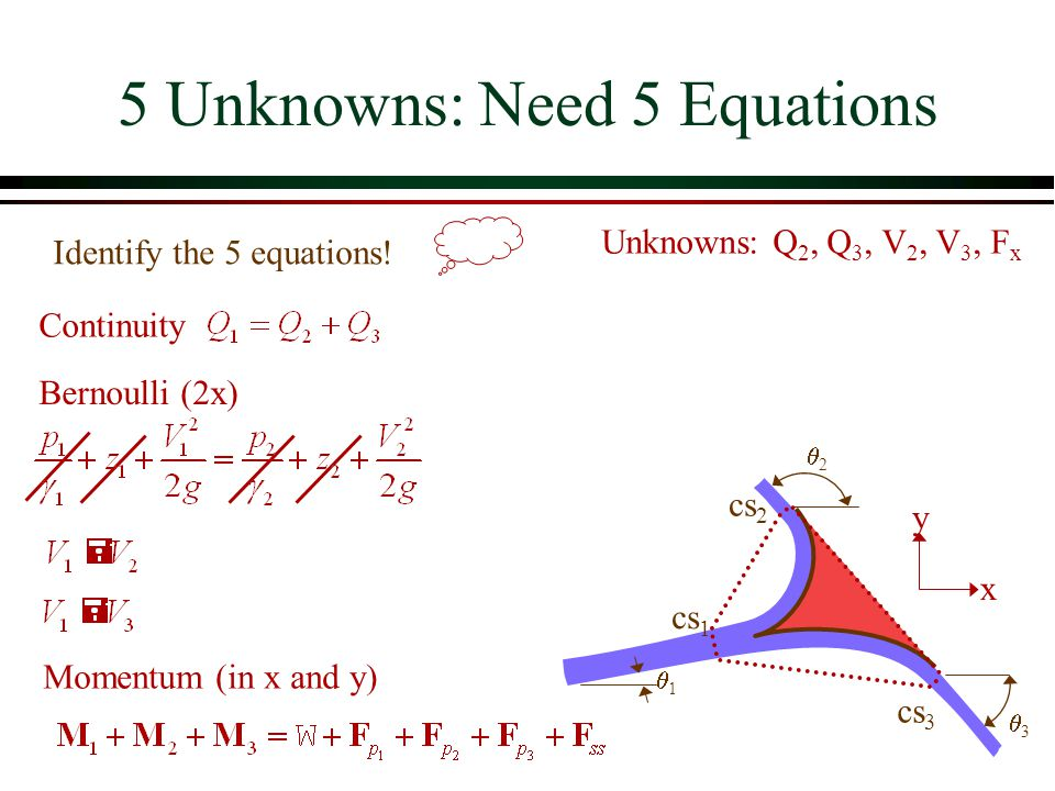 5 Unknowns: Need 5 Equations cs 1 cs 3 11 cs 2 x y 33 Unknowns: Q 2, Q 3, V 2, V 3, F x Continuity Bernoulli (2x) Momentum (in x and y) 22 Ident