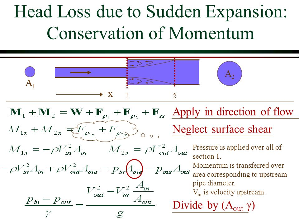Apply in direction of flow Neglect surface shear Divide by (A out  ) Head Loss due to Sudden Expansion: Conservation of Momentum Pressure is applied