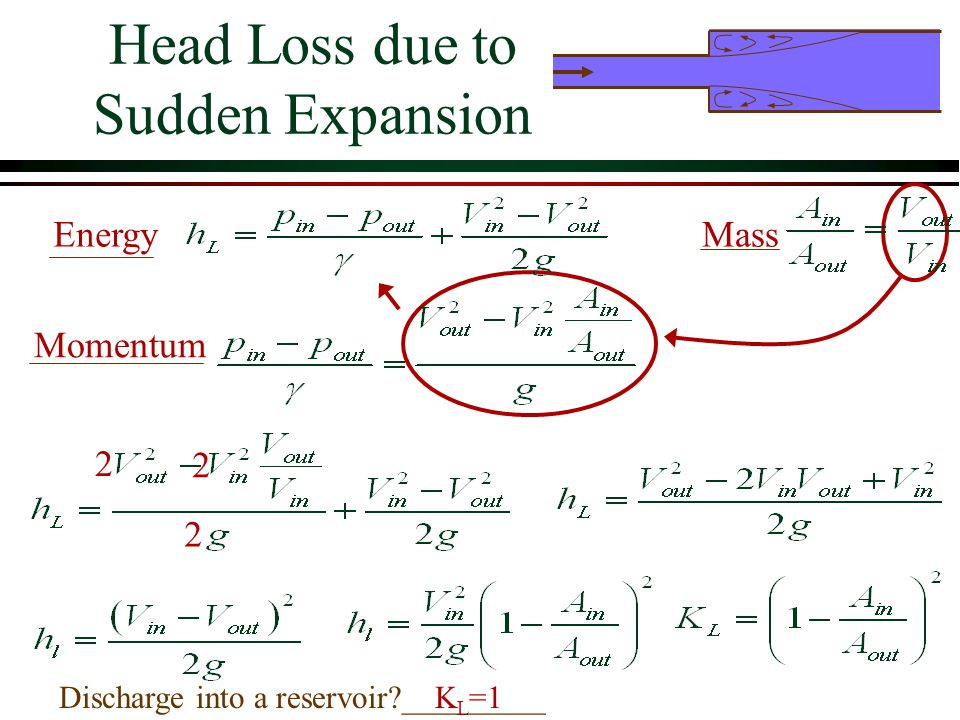 Head Loss due to Sudden Expansion Discharge into a reservoir?_________ Energy Momentum Mass K L =1 2 2 2