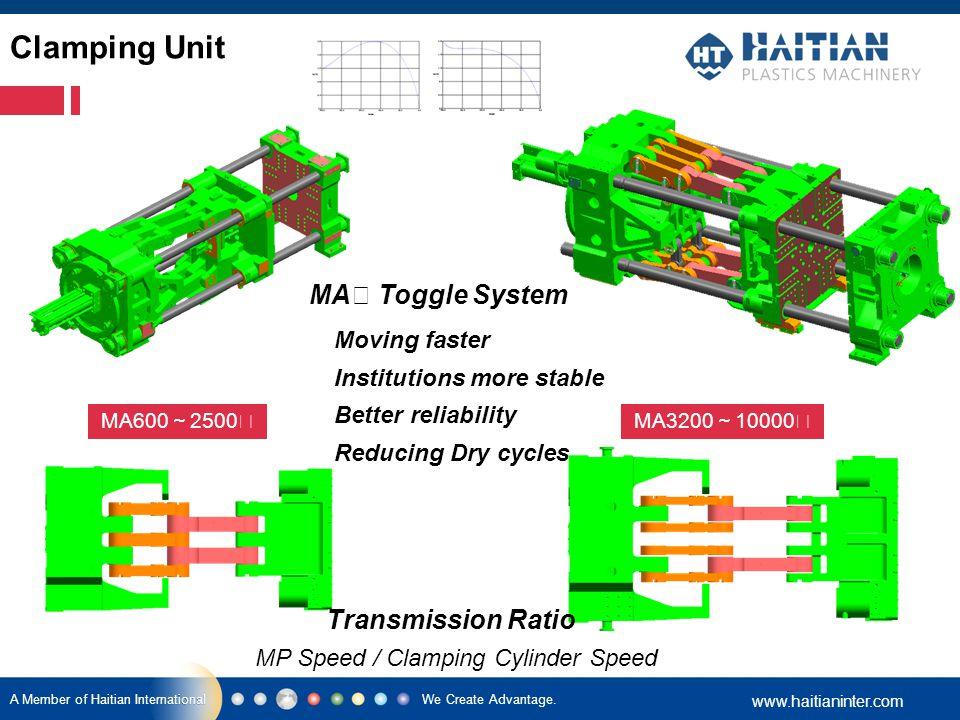 We Create Advantage. www.haitianinter.com A Member of Haitian International MA Ⅱ Toggle System MA600 ~ 2500 Ⅱ MA3200 ~ 10000 Ⅱ Moving faster Instituti