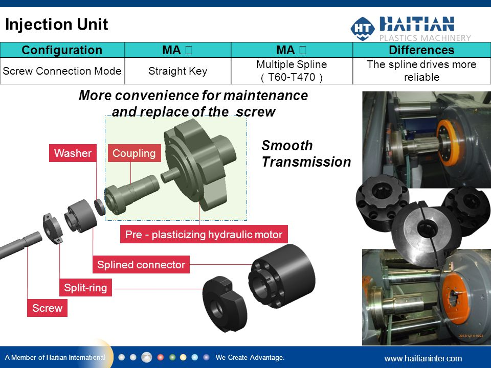 We Create Advantage. www.haitianinter.com A Member of Haitian International Configuration MA Ⅰ MA Ⅱ Differences Screw Connection ModeStraight Key Mult