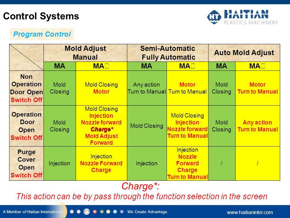 We Create Advantage. www.haitianinter.com A Member of Haitian International Mold Adjust Manual Semi-Automatic Fully Automatic Auto Mold Adjust MA MA Ⅱ
