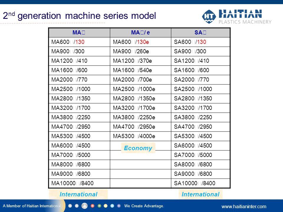 We Create Advantage. www.haitianinter.com A Member of Haitian International 2 nd generation machine series model MA Ⅱ MA Ⅱ / eSA Ⅱ MA600 Ⅱ /130MA600 Ⅱ